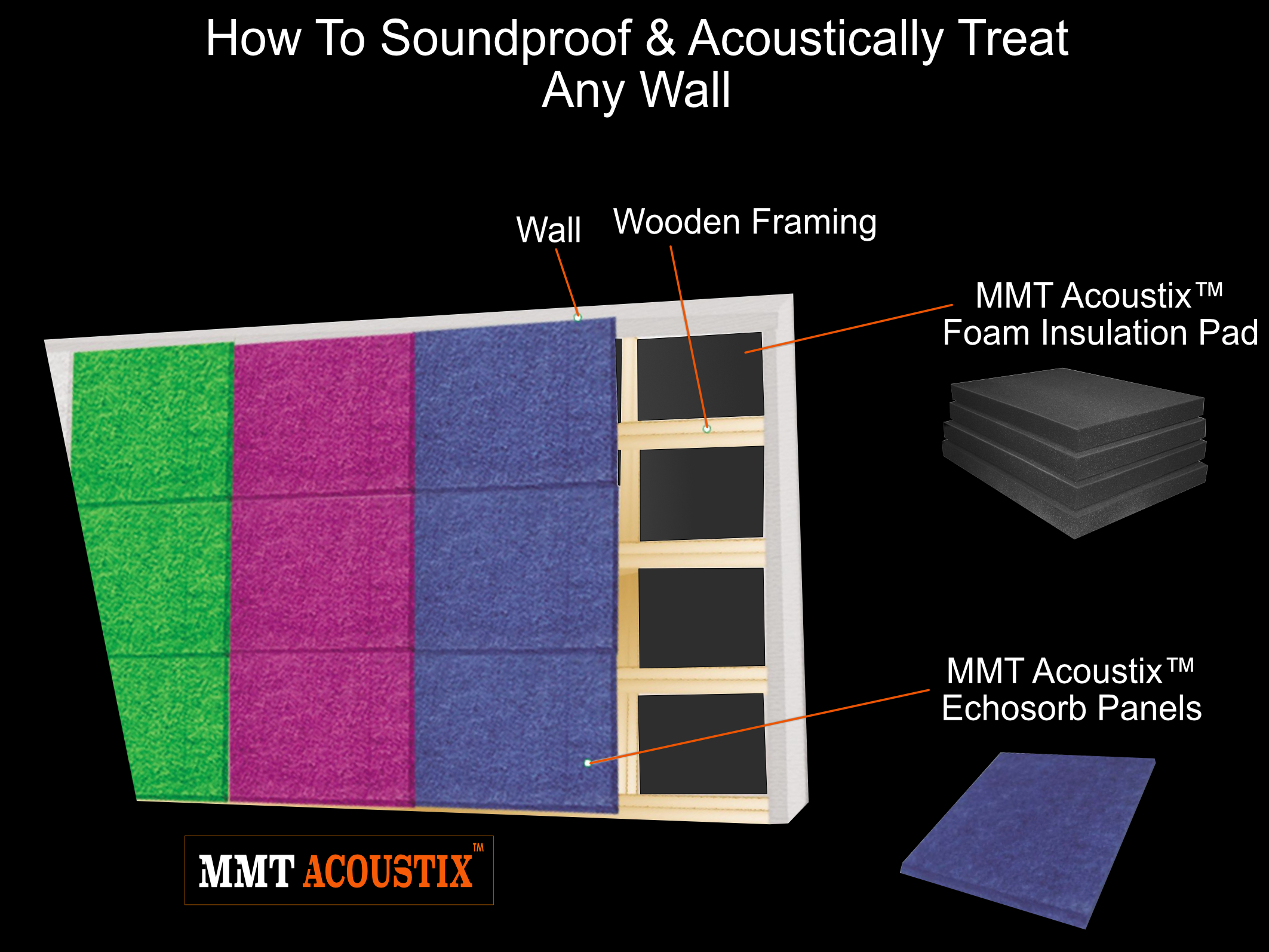 how to soundproof a wall